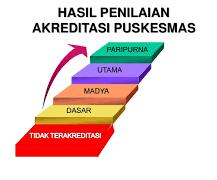 Seminar tentang Standarisasi Puskesmas dan Klasifikasi Standar Rumah Sakit