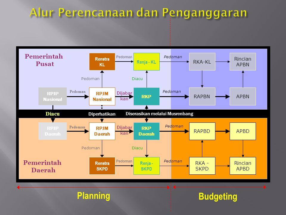 Bimtek Analisa Penyusunan Perencanaan Dan Penganggaran RKPD, KUA, PPAS, Renja, RKA dan RAPBD Berbasis Kinerja